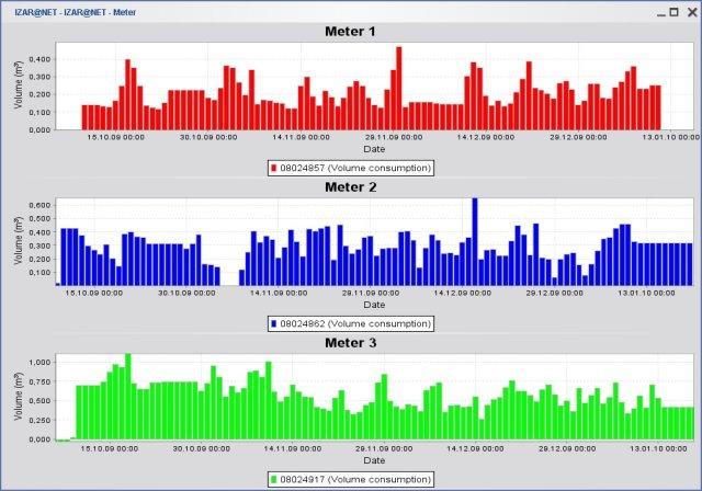 DIEHL Izar@Net Hydrometer Software